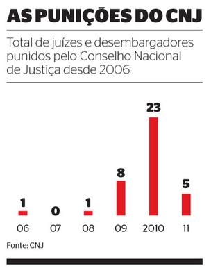 As punições do CNJ (Foto: Fonte: CNJ)