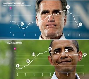 A disputa entre Romney e Obama será decidida por gráficos, como os aplicados às fotos acima: são eles que vão  tomar o pulso dos eleitores (Foto: Michael Dwyer e Jae C. Hong/AP)