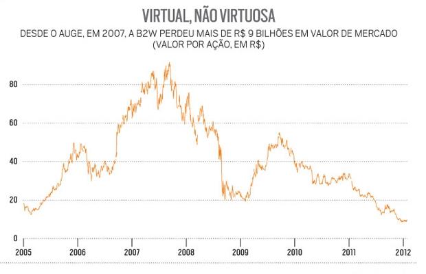 Gráfico - B2W - Virtual, não virtuosa (Foto: Época NEGÓCIOS)