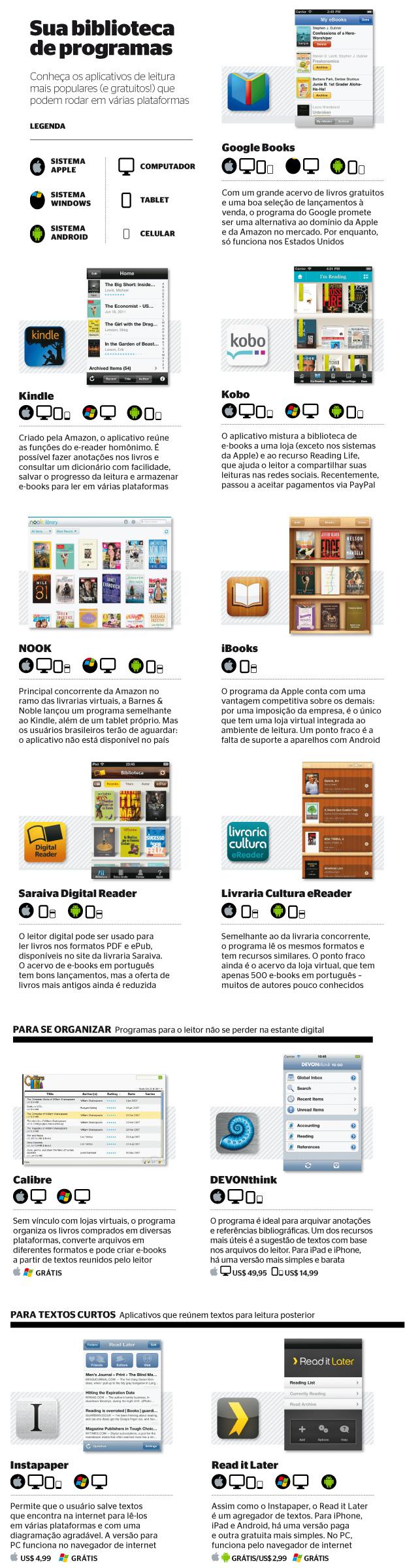 Conheça os aplicativos de leitura mais populares (E gratuitos!) que podem rodar em várias plataformas (Foto: reprodução)