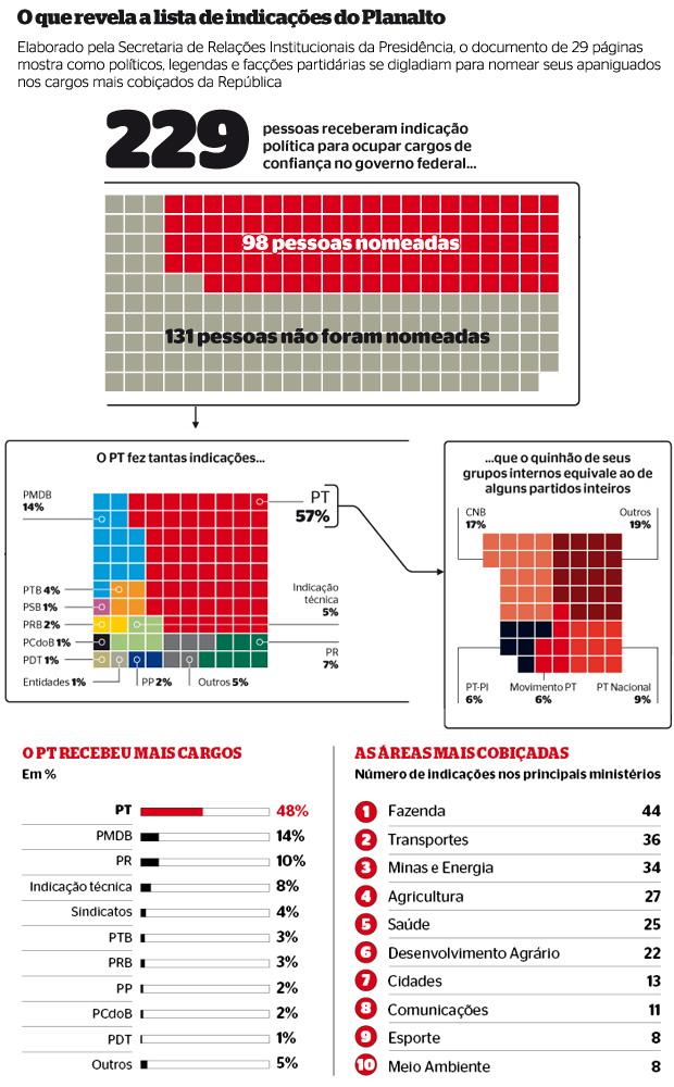 O que revela a lista de indicações do Planalto (Foto: revista ÉPOCA/Reprodução)