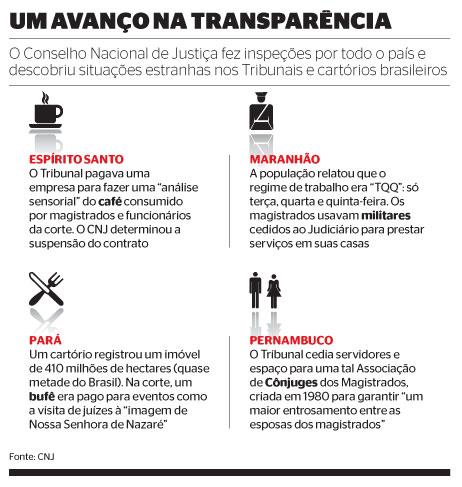 Um avanço na transparência (Foto: Fonte: CNJ)