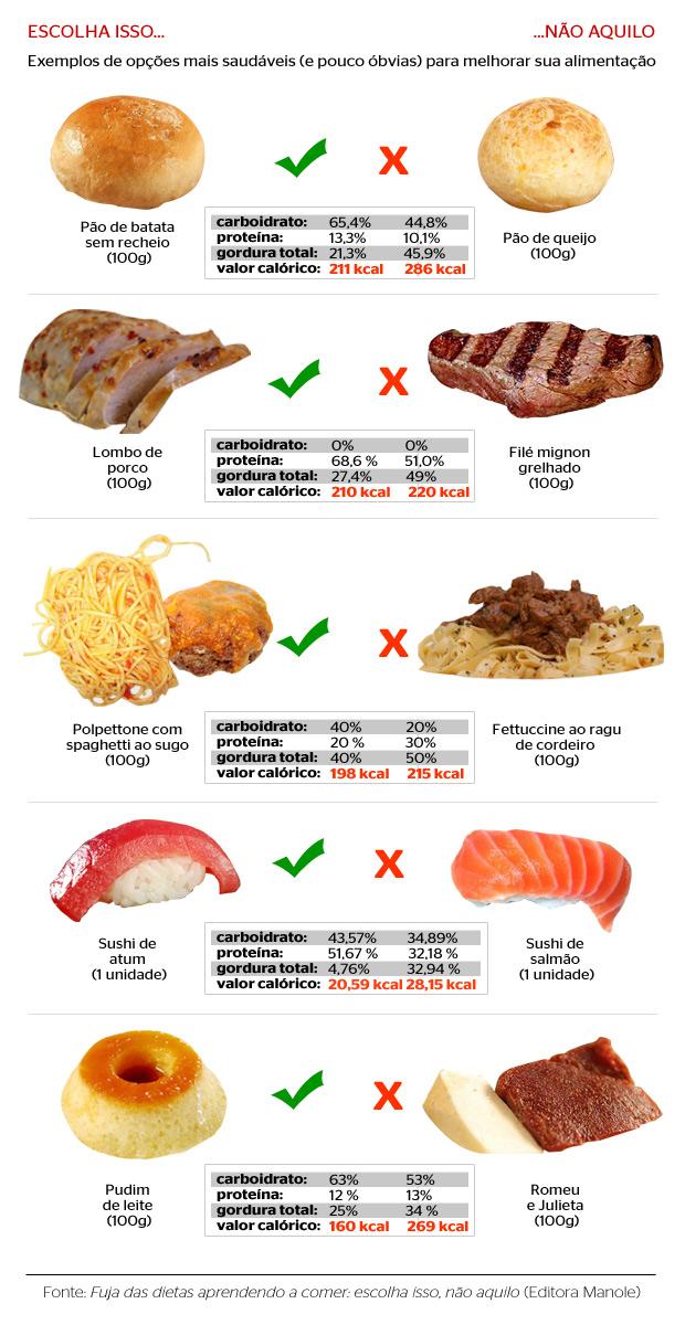 Alimentação light coluna Cristiane Segatto (Foto: ÉPOCA)