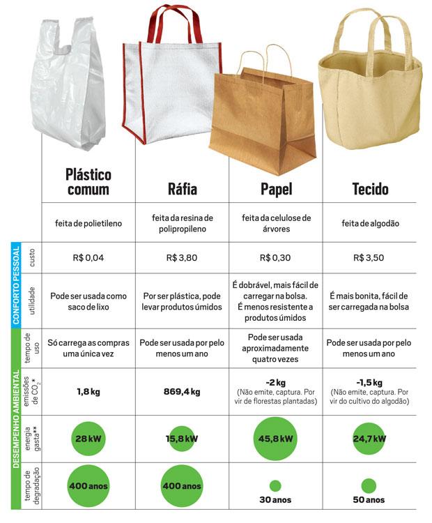 * Dióxido de carbono (CO2) e outros gases de efeito estufa, como o metano (CH4). O valor considera as emissões desde a produção de matéria-prima da sacola até sua decomposição.** Soma do gasto de energia com a sacola de compras e com os sacos de lixo. O  (Foto: Ilustração: Elias Silveira)