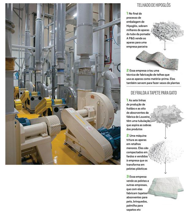 Tubulações no final das linhas de produção aspiram as sobras de fraldas e absorventes para ser trituradas e recicladas  (Foto: Luiz Maximiano)