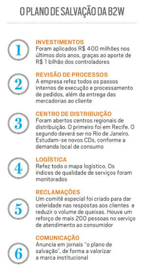 Tabela - O Plano de Salvação da B2W (Foto: Época NEGÓCIOS)