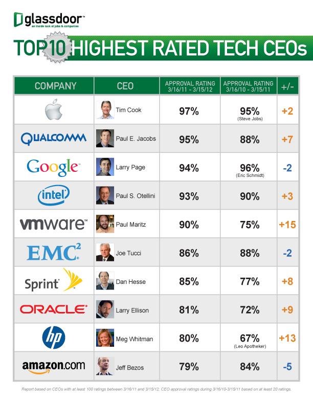 CEOs (Foto: Divulgação)