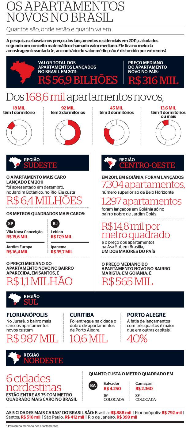 Os apartamentos novos no Brasil (Foto: Fonte: Lopes Inteligência de Mercado)