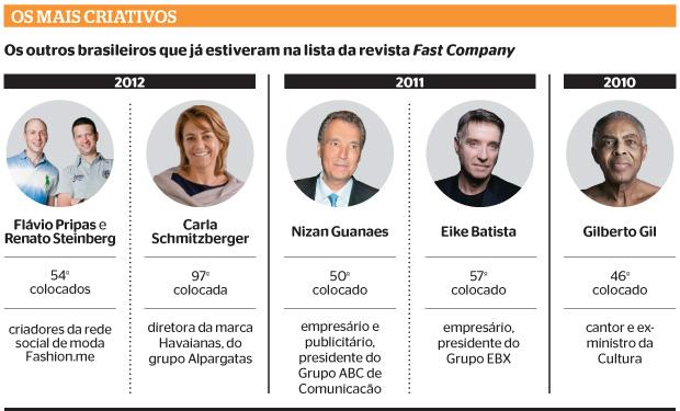 Outros brasileiros que já estiveram na lista da revista Fast Company (Foto: Sylvia Gosztonyi/Ed. Globo, André Arruda/Ed. Globo e Daryan Dornelles/Ed. Globo e reprodução (2))