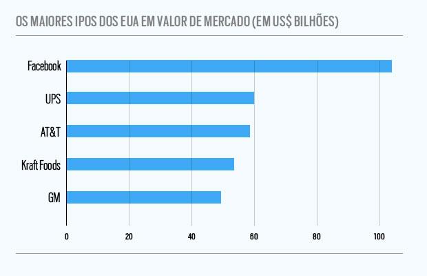 Maiores IPOs dos Estados Unidos (Foto: Flávio Pessoa)
