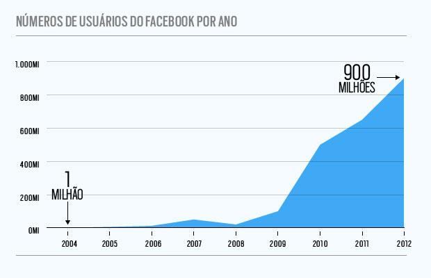 Usuários do Facebook (Foto: Flávio Pessoa)