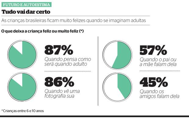 FUTURO E AUTOESTIMA (Foto: revista ÉPOCA/Reprodução)