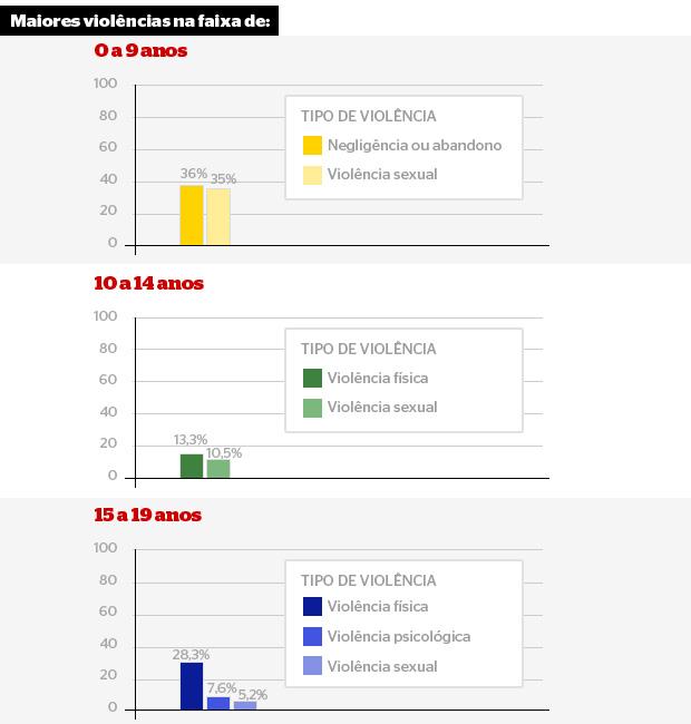 Maiores violências (Foto: Fonte: VIVA SINAN/SVS/MS – 2011 (dados preliminares).)