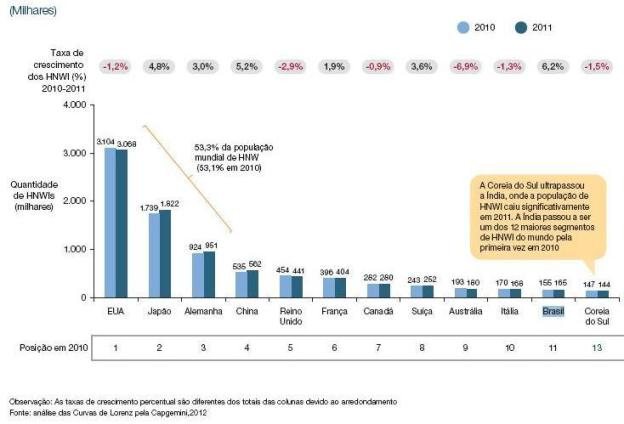 Gráfico milionários (Foto: Divulgação)