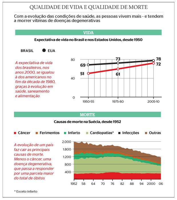 Qualidade de vida e qualidade de morte (Foto: Fontes: Organização das Nações Unidas (ONU) e Ministério da Saúde da Suécia)