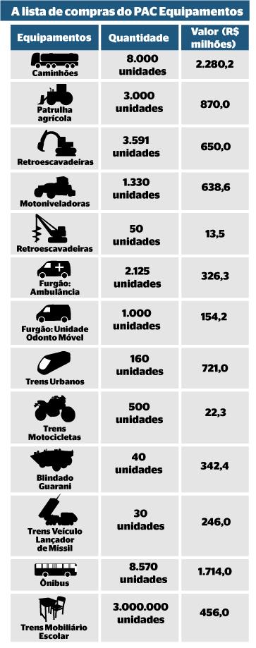 Lista de compras do PAC Equipamentos (Foto: Gustavo Campoy/ÉPOCA)