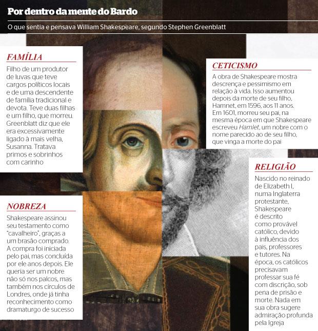 REPRESENTAÇÕES  DE SHAKESPEARE Colagem a partir  de retratos de William Shakespeare em diferentes fases da vida  (Foto: Bettmann/Corbis (2), After John Vanderbank/ Getty Images, Corbis e Heritage Images/Corbis )
