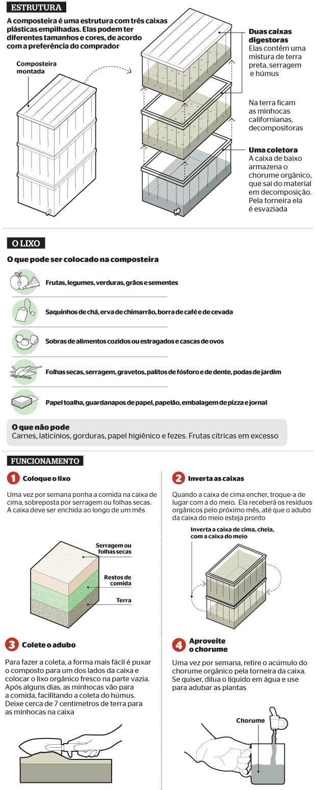 Como funciona a composteira (Foto: reprodução/revista ÉPOCA)