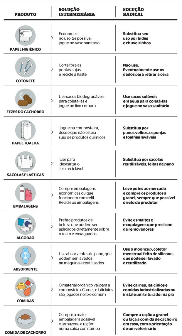 Substituições que fazem a diferença (Foto: reprodução/revista ÉPOCA)
