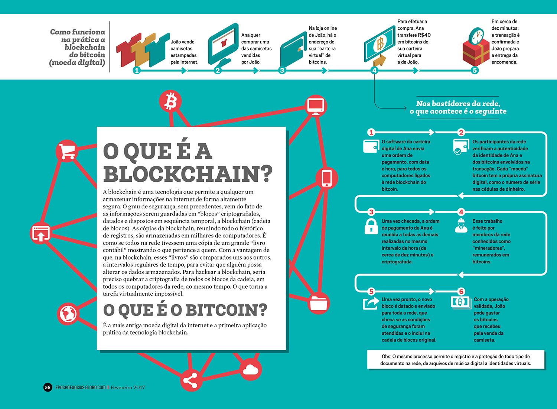 Blockchain como funciona