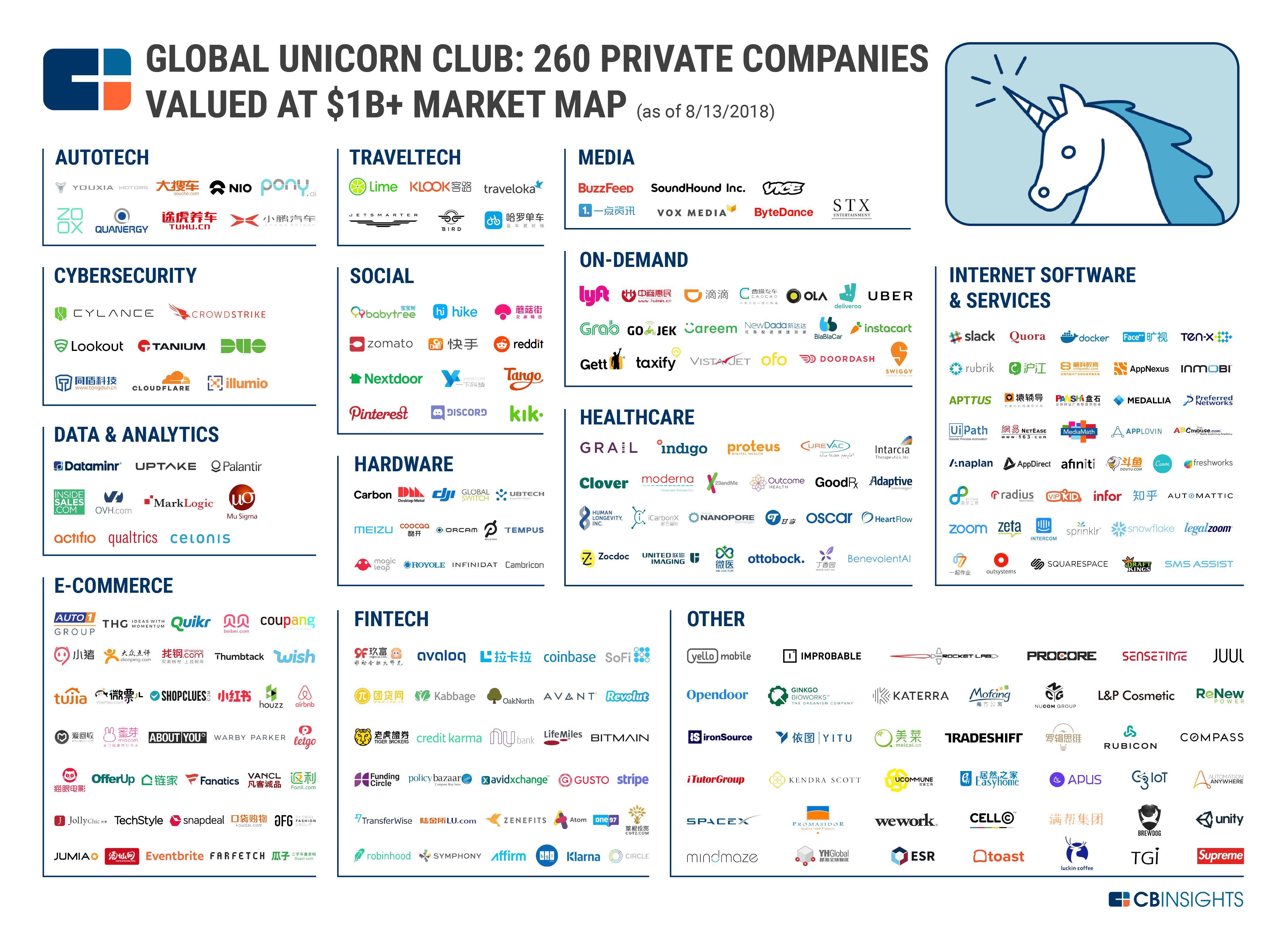Mapa dos unicórnios: as empresas que valem mais de US$ 1 bilhão